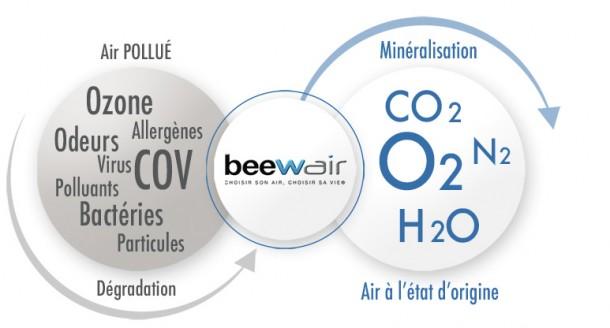 BEEWAIR – choisissez le confort respiratoire